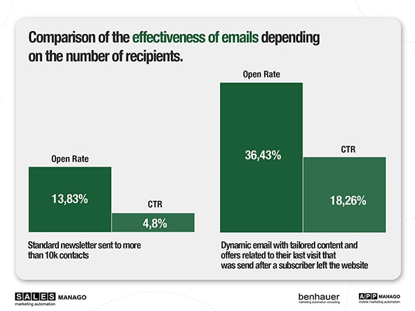 Effectiveness of emails