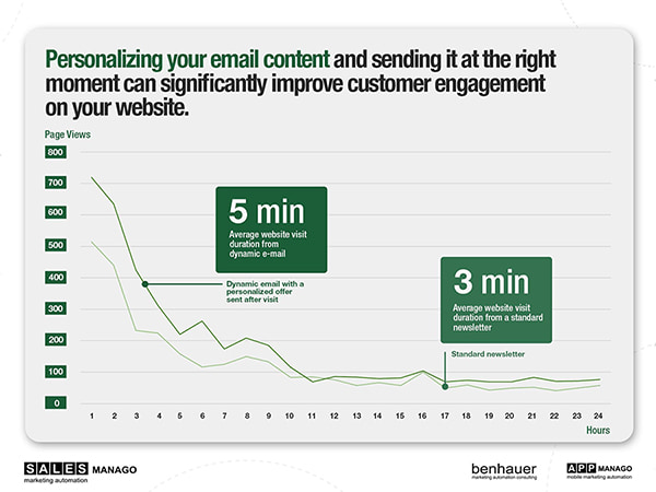 Personalized email content